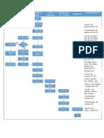 PCO-FLUJOGRAMA-1
