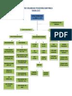 Struktur Organisasi Puskesmas Bantimala