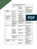 Mapping - Logistics Management