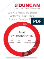 Auction Success Rate October 2016
