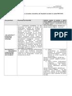 Limitele Minime Și Maxime Orientative Ale Finanțării Acordate În Cadrul POR 2014-2020