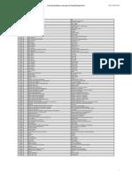 10ª Edição Classificação Nice - Lista Alfabética