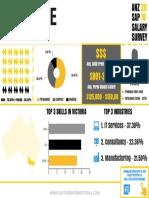 2016 Anz Sap Salary Survey - Victoria
