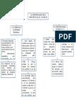 Seminario 3 Bioetica Mapa Conceptual