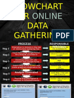 Flowchart Data Gathering Process