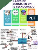 Clases de Tecnología en Un Paquete Tecnológico