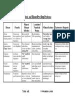 Blood and Tissue Dwelling Protozoa.pdf