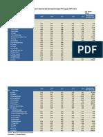 Konsumsi Sayur-Sayuran Dan Kacang-Kacangan Per Kapita 2009-2013