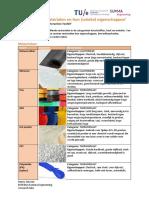 project pvb eit - onderzoek 2-materialen