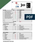 2016 Winter3 - Hazelmere Results
