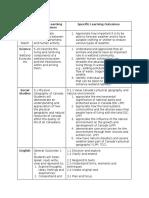 520 - curriculum chart