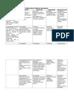 Clasificación de Estilos de Aprendizaje