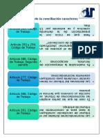 Fases de La Conciliación Caracteres materia laboral