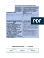 Cuadro Comparativo de Las Teorías de Motivación de Maslow y Herzberg