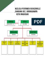 Struktur Pengelola Posyandu Bougenville
