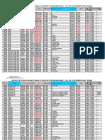 Formato de Reporte de Plazas Para Reasignaciones_ugels_sandia_2016