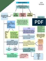 Diagrama Conceptual Generos Literarios Albagavarrete