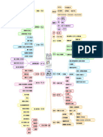 Google 超級用人學心智圖.pdf
