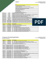 Task & Report Control Check List