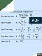 201_Leyes_de_transporte.pdf