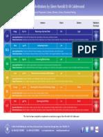 Solfeggio-Chart-Solfeggio-Meditations-by-Glenn-Harrold-1pg.pdf