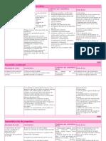 Anticonceptivos orales combinados.docx