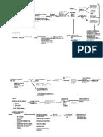 Flujograma Proceso Penal