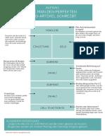 BlogArtikel-Aufbau