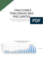 Exposicion Sanciones Mas Frecuentes