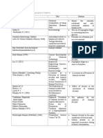 Review of Related Literature Matrix