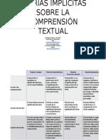 Teorías Implicitas Sobre La Comprensión Textual