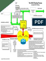 Cisco Routing Process.pdf