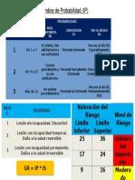 Determinación de Índice de Probabilidad (IP)