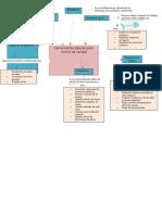 mapa mental herramientas std.docx