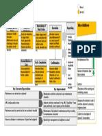 Process Overview Prev.maint