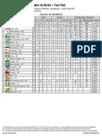 Campeonato Brasileiro de Karate - Fase Final - Resultados
