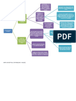 Mapa Conceptual Confiabilidad y Validez