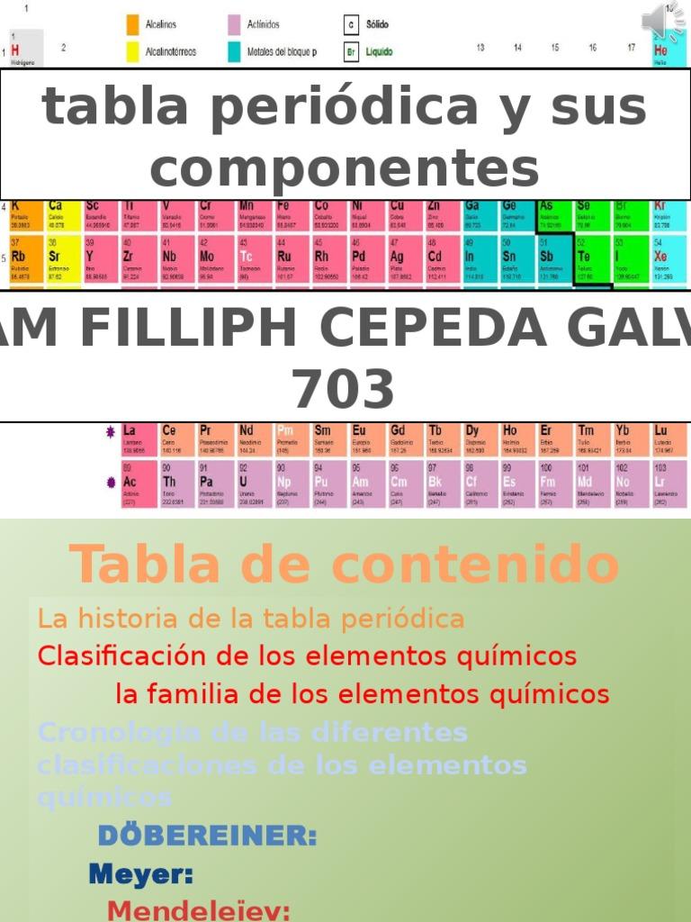 Tabla peridica y sus componentespptx urtaz Images
