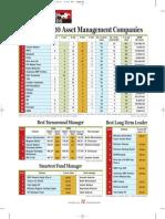 Indias Top Asset Management Companies