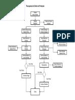 Fluxograma de Ordem de Produção