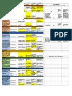 lincoln post assessment chart