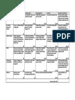 MKE3B21 Semester Assignment Marking Rubric 2nd Semester 2016