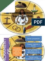 Síntesis Iglesia y Sacramentos