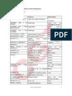 PDF Libros Para Leer Por Etapas. Ficha de Analisis de Cuentos Tradicionales