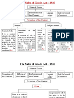 FMS Sales of Goods Act 1930 Ppt 1