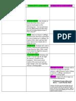 edsc 304 digital unit plan - assessment map