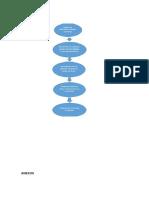 Diagrama de Flujo Materiales Anexos Practica de Viscosidad