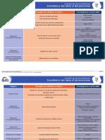 Fiche Évaluation Des Risques Professionnels - 27 - Surveillance Des Biens Et Des Personnes (1)