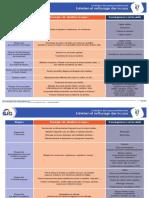 Fiche Évaluation Des Risques Professionnels - 07 - Entretien Et Nettoyage Des Locaux