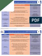 Fiche Évaluation Des Risques Professionnels - 13 - Travail Auprès Des Enfants de La Petite Enfance Et de Maternelle (1)